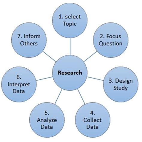 Guide To Creating A Conclusion For An APA Research Paper